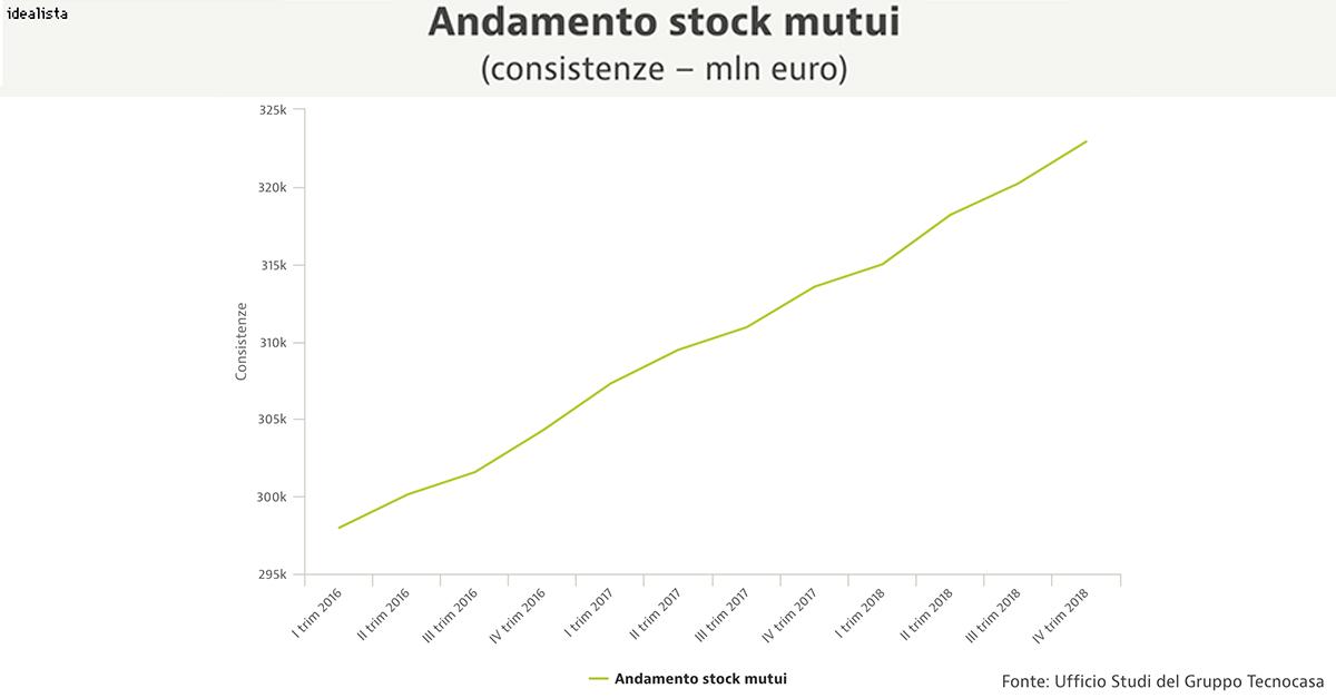Lo stock di mutui registrato nel quarto trimestre 2018 è stato pari a 322.918 milioni di euro