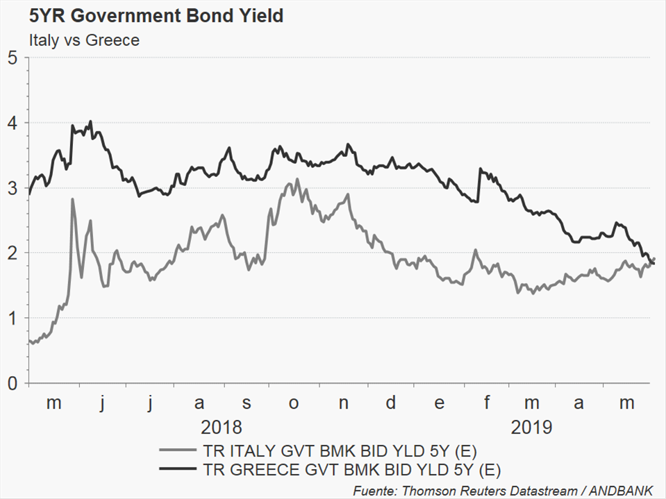 """20c495acab Immagine del giorno: i bond italiani sono più """"rischiosi"""" dei greci"""