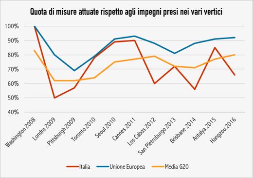 L'Italia rispetta gli impegni presi nel G20? / Lavoce.info