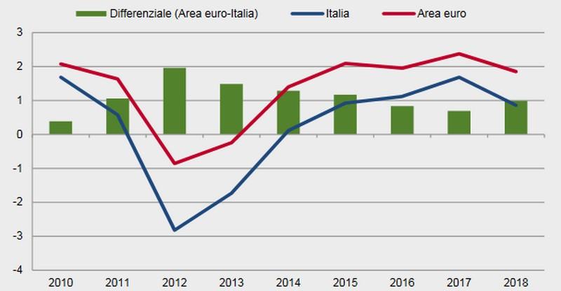 Andamento del Pil in Italia e nell'area euro