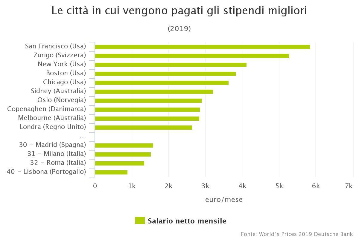 Le città con gli stipendi migliori