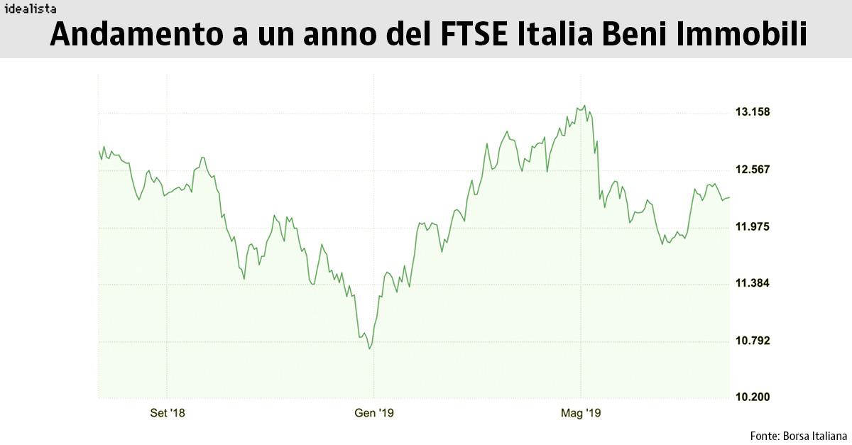 Andamento a un anno del Ftse Italia Beni Immobili