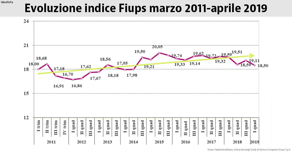 Evoluzione indice Fiups da marzo 2011 ad aprile 2019