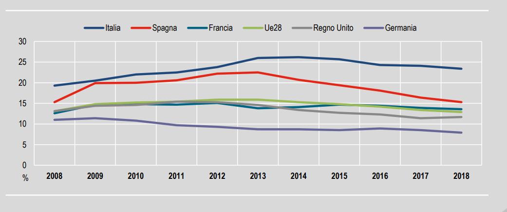 I Neet in Italia e in Europa / Istat