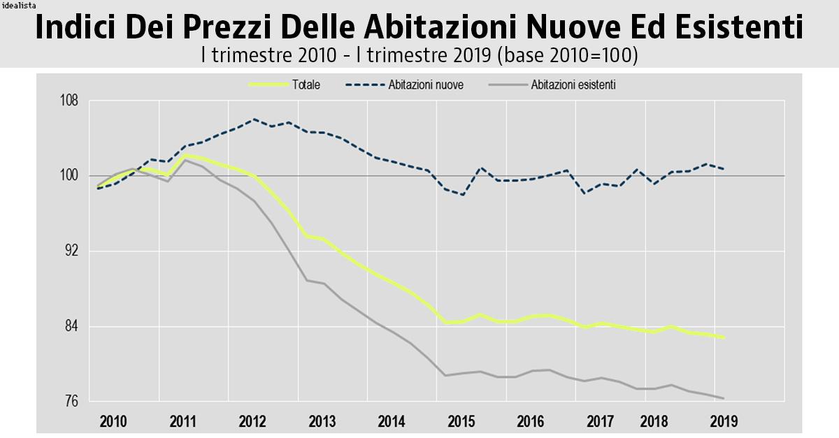 Indice prezzi case Istat
