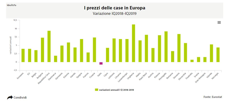 Prezzi delle case in Europa