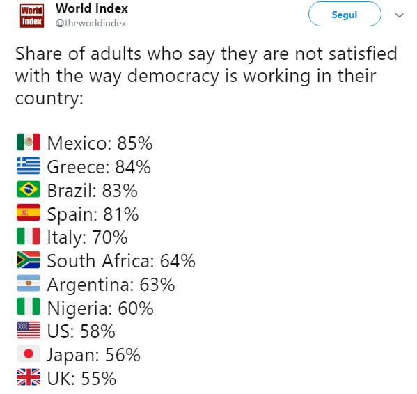 World Index