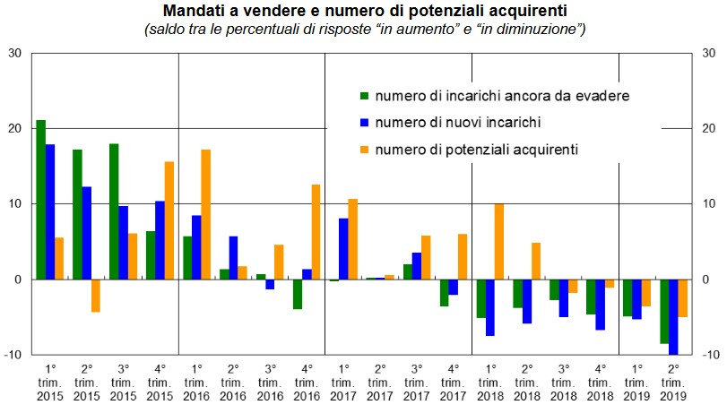 I dati del Sondaggio congiunturale sul mercato delle abitazioni relativo al II trimestre 2019