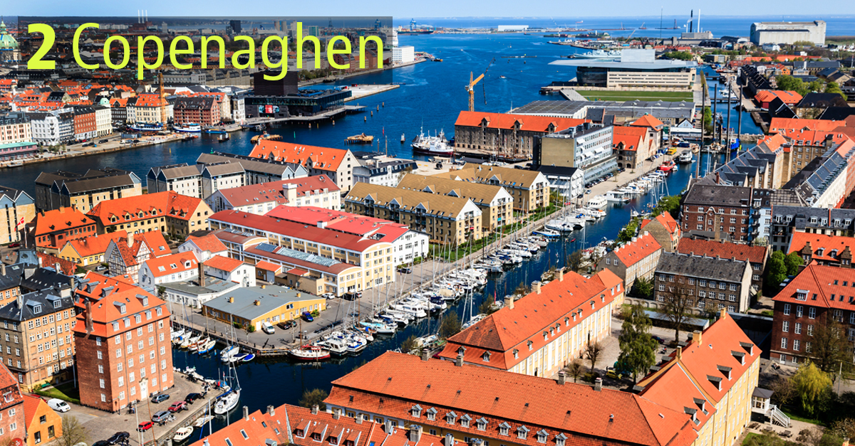 La capitale danese perde lo scettro della classifica
