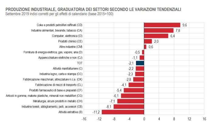 Fonte: Istat / Istat