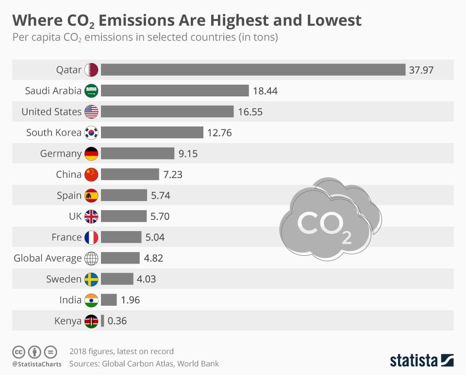 I Paesi per emissione di CO2