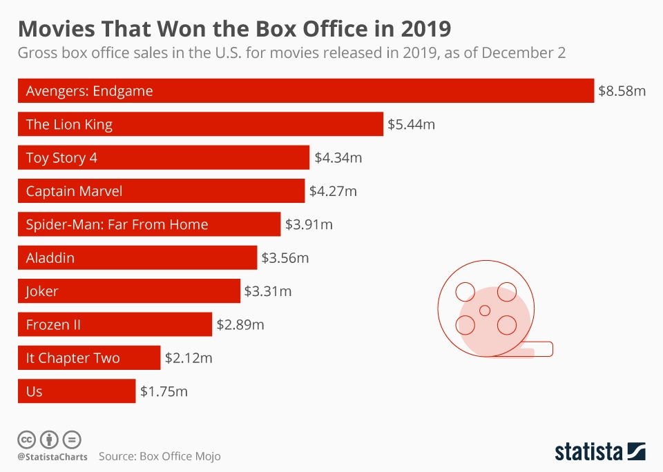 I film vincitori al box office