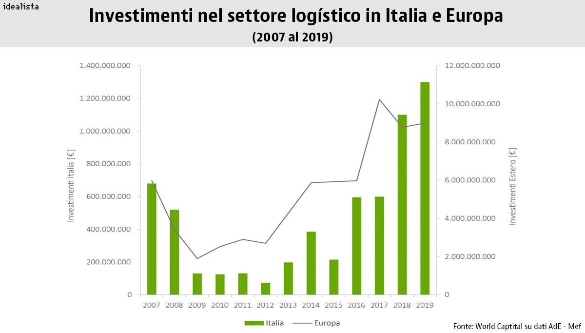 Investimenti logistici in Italia e in Europa