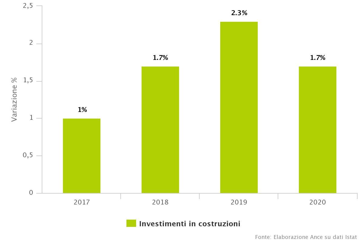 Investimenti costruzioni