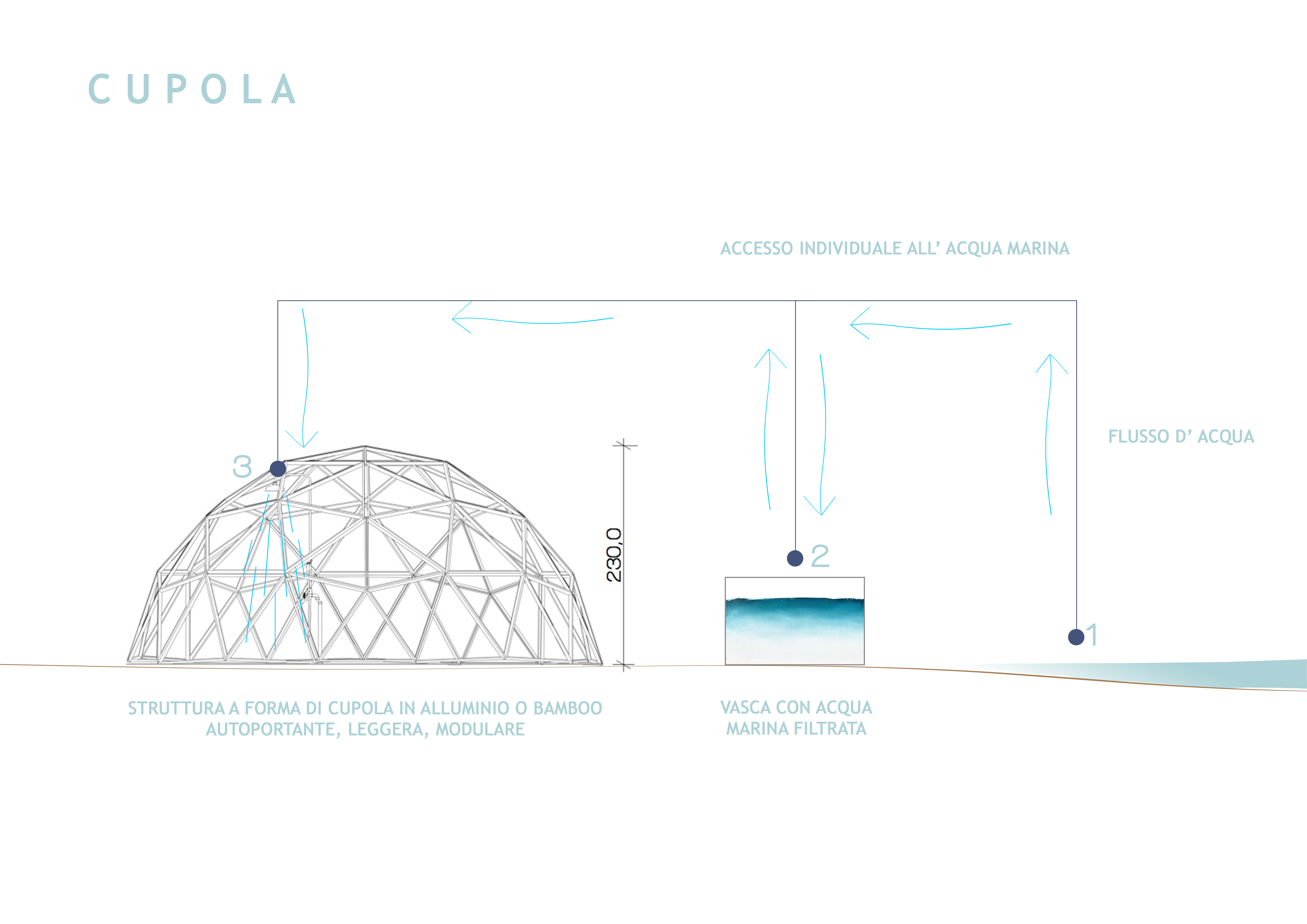 Una struttura semplice / OBICUA Architettura