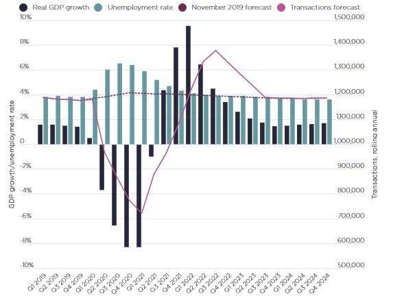 Previsioni sulle transazioni immobiliari / Savills
