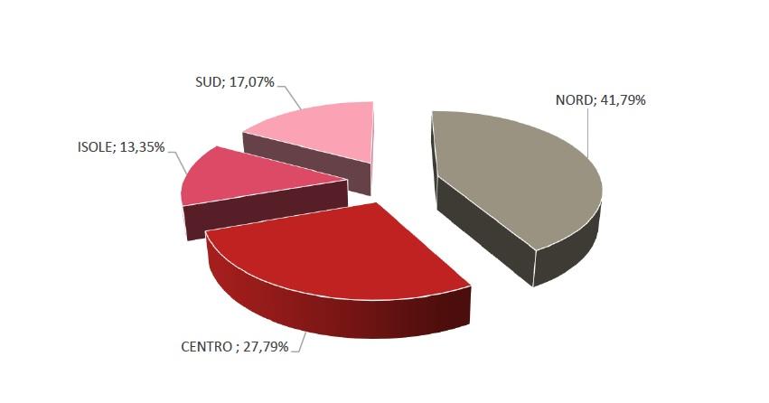 Suddivisione aste per area geografica 2020