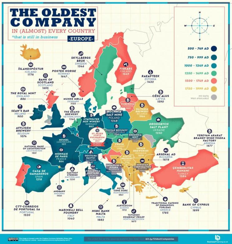 Le imprese più antiche d'Europa
