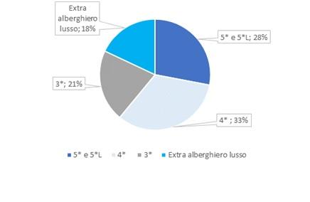 Investimenti per categorie / Scenari Immobiliari