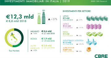 Investimenti esteri in Italia, 2019 da record per il real estate