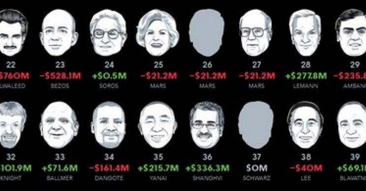 come investire online e fare soldi italiani più ricchi ditalia