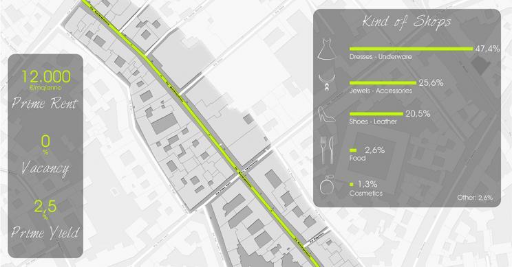 La mappa di via Montenapoleone a Milano, la sesta high street più cara al mondo
