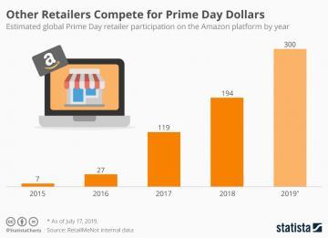 Immagine del giorno: i numeri dell'Amazon Prime Day