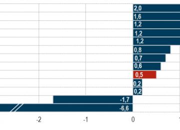 Immagine del giorno: L'inflazione per divisione di spesa