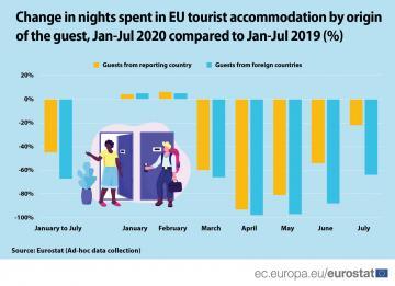 Il turismo interno si riprende più velocemente di quello verso l'estero