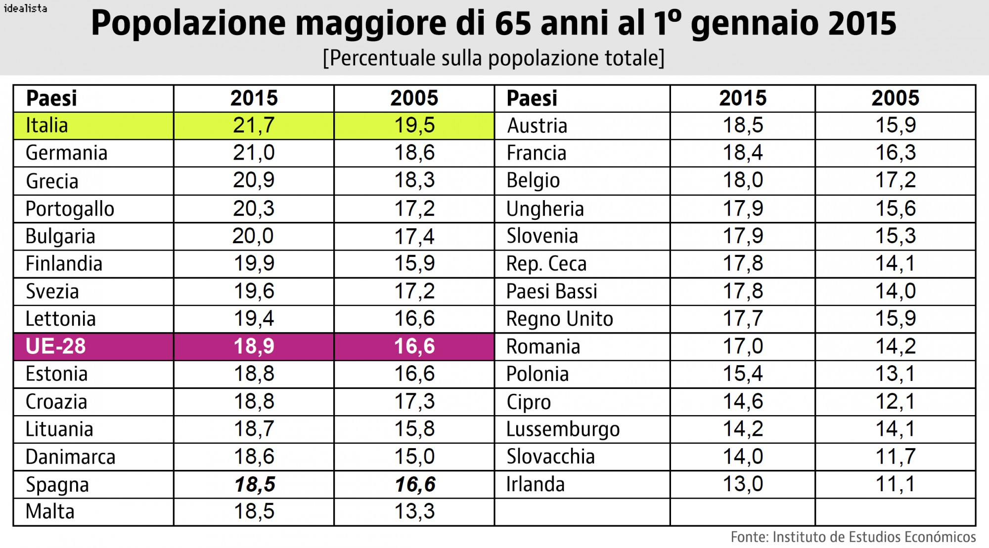 L 39 italia guida la classifica dei paesi europei con il for Numero di politici in italia