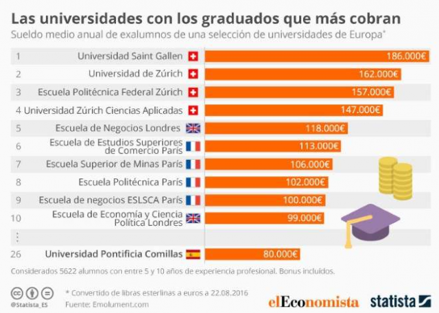 https://st1.idealista.it/news/archivie/styles/imagen_big_lightbox/public/2016-09/univesidades_graduados_cobran.png?sv=GP6aphCW&itok=rwHhYvuJ