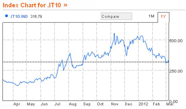 43ba77a1cd Lo spread scende finalmente sotto i 300 punti (grafico) — idealista/news