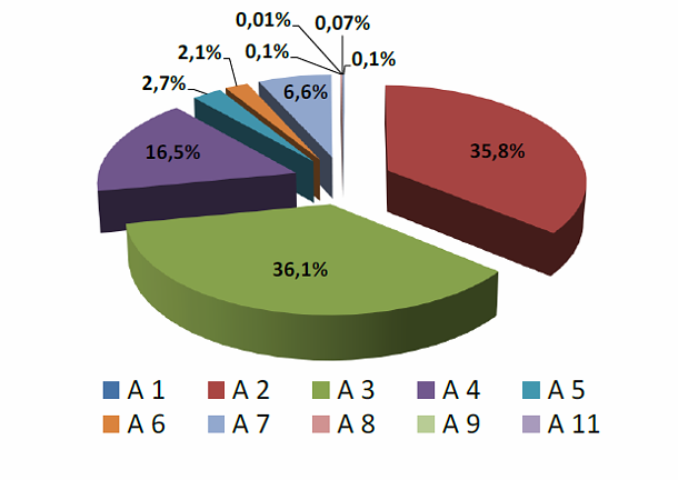 Immagine Del Giorno: Distribuzione Stock Abitazioni Per Categoria Catastale