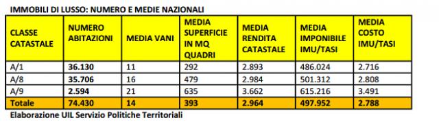 Immobili di lusso numero e medie nazionali - tabella