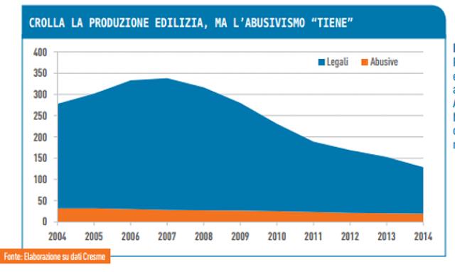 Evoluzione della produzione edilizia in Italia - grafico