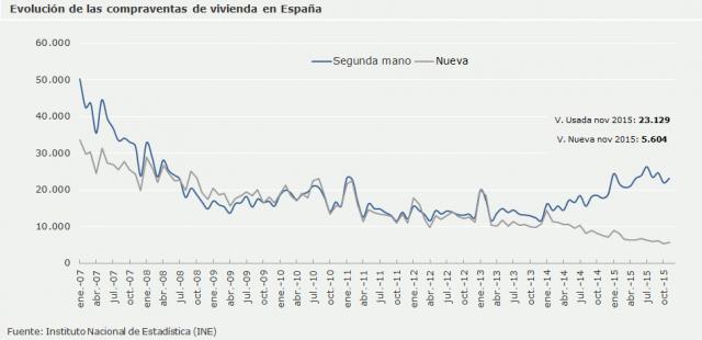 Andamento delle compravendite immobiliari in Spagna