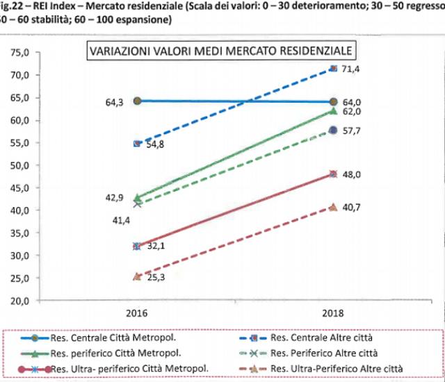 Mercato immobiliare, cosa ci aspetta nel triennio 2016-2018