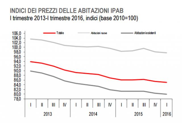 21dff58185 Istat: dal 2010 prezzi delle case giù del 15% — idealista/news