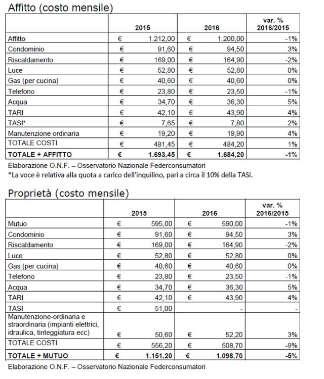 Affitto, mutuo e tasse sulla casa? Quanto costa mantenere una casa in proprietà e una in affitto (tabelle)