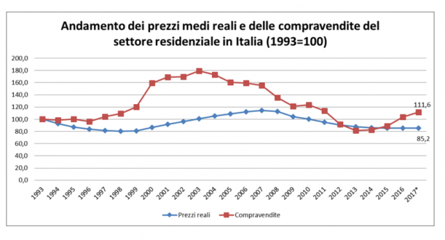 db710bd766 25 anni di mattone: cos'è successo al mercato residenziale italiano dal  1993 ad oggi. Scenari Immobiliari