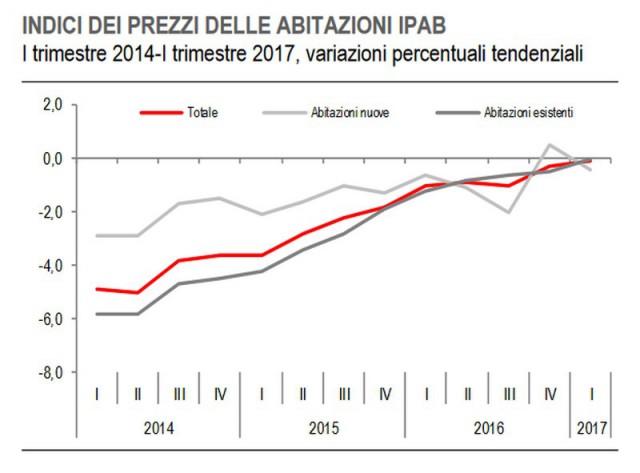 c1858b136d Istat, nel I trimestre 2017 si ferma il calo dei prezzi delle case ...