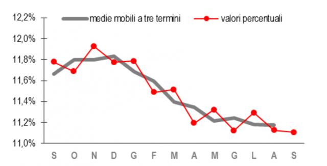 Immagine Del Giorno Istat Tasso Di Disoccupazione Stabile