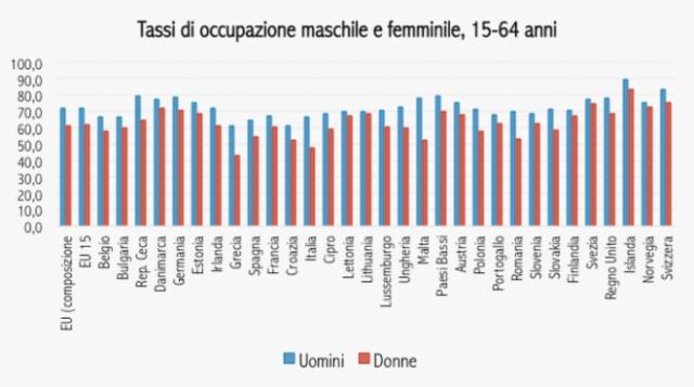 Immagine del giorno: Tasso di occupazione, uomini vs donne