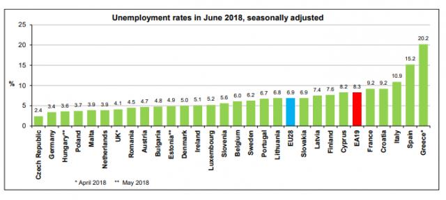 Immagine Del Giorno Tasso Di Disoccupazione All 8 3 Nell
