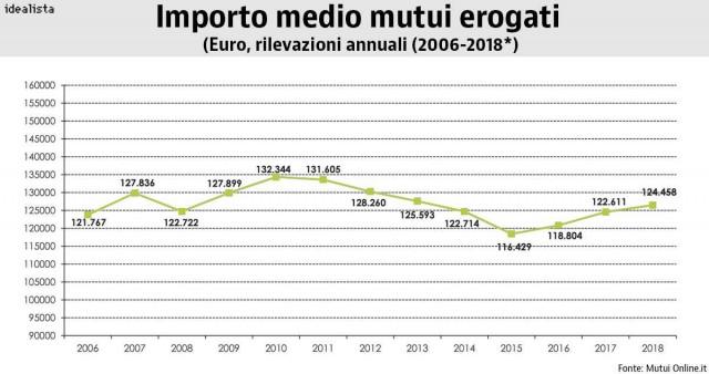 erogazione mutui italia