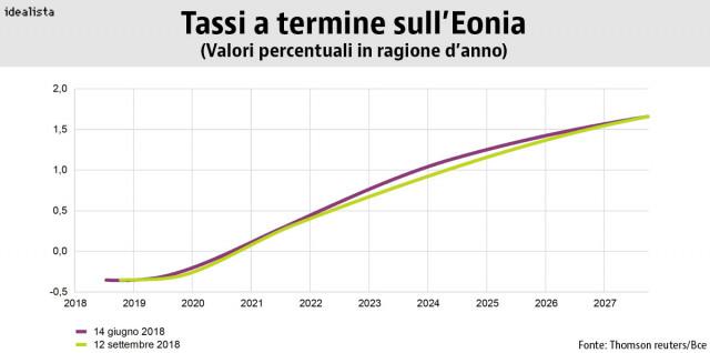 tassi eonia