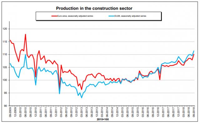 Immagine  - La produzione edile nell'Eurozona cresce del 2%