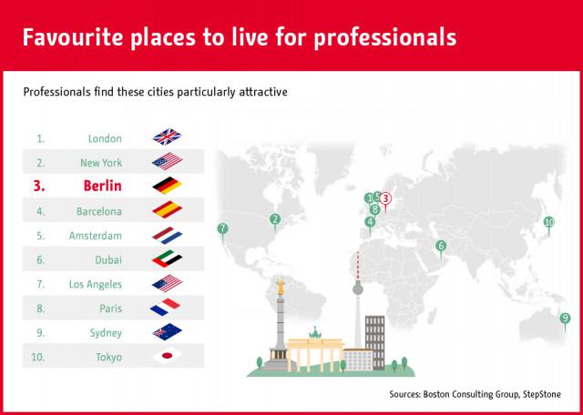 Immagine  - Le città più ambite dove trasferirsi per lavoro