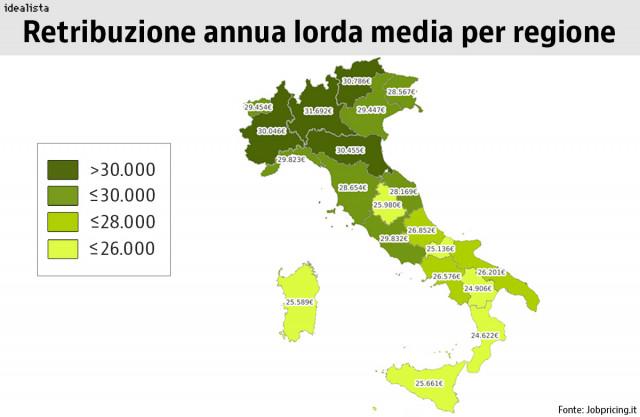 retribuzioni italia
