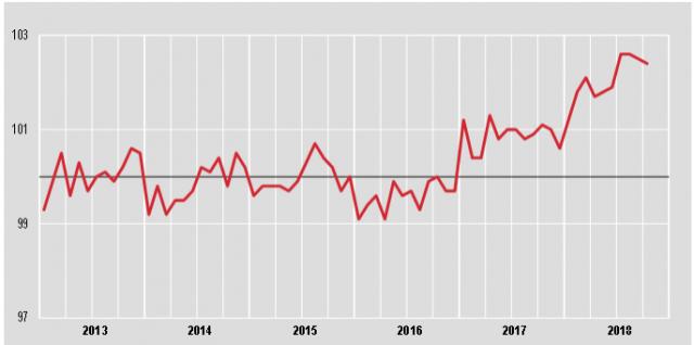 Immagine  - Andamento prezzi produzione di edifici residenziali